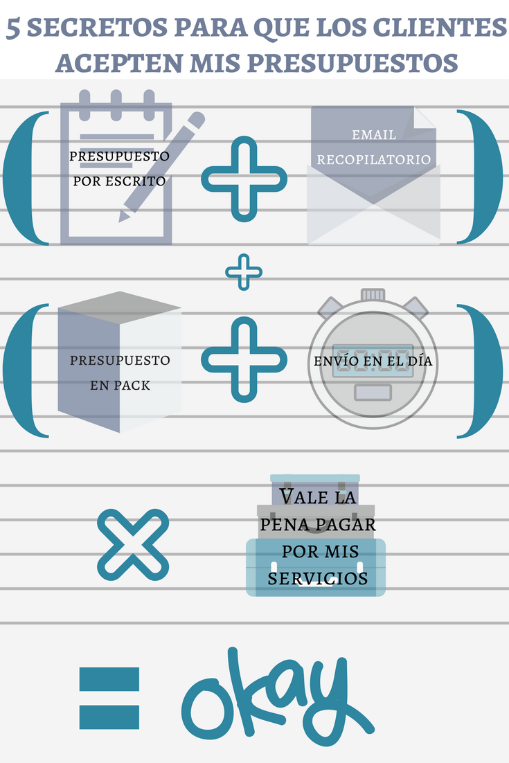 Infografía_Fórmula clientes acepten mis presupuestos